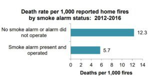 Washington State Smoke Alarm Requirements. Smoke Alarm Rules In Washington State